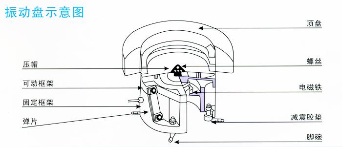 振动盘不工作的可能原因;; 直线送料器振动盘的工作原理:料斗; 2,振动