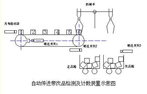 图解:自动传送带plc电气控制系统设计,主要的目的是使大家对plc的结构
